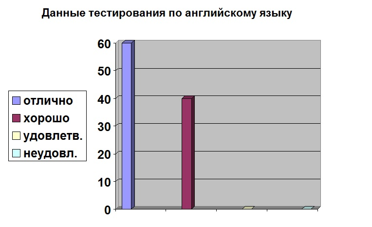 Результаты тестирования по английскому языку