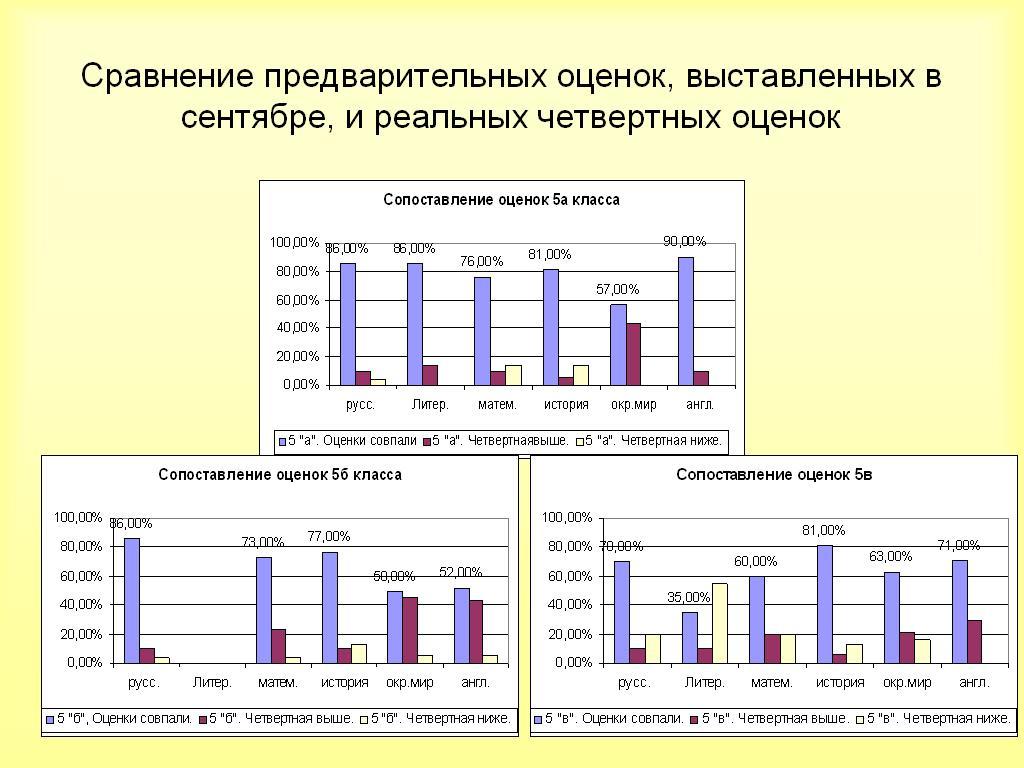 сравнение оценок