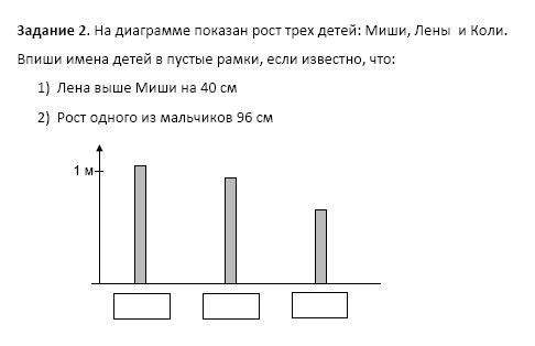 Пример, демонстрируемый в презентации И.В. Улановской