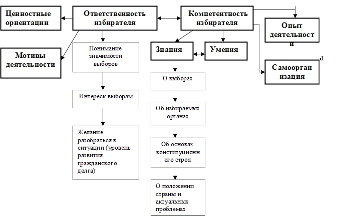 Схема организации смысловых блоков роли избирателя