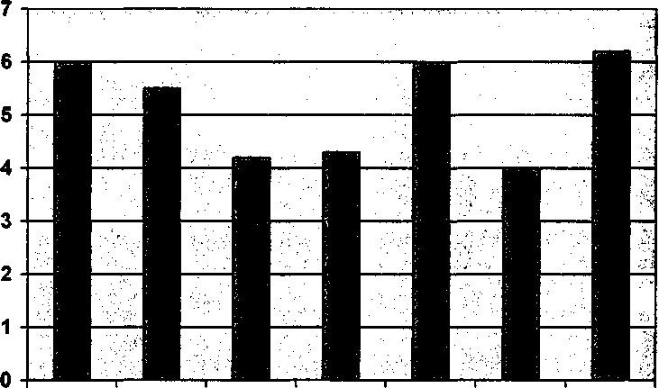 Средние показатели выраженности шкал по тесту УСК