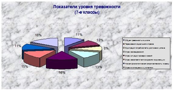 Показатели уровня тревожности (7-е классы) (количество опрошенных 61 человек)
