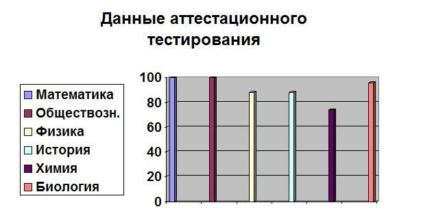 Результаты аттестационного тестирования учащихся школы по 6 предметам