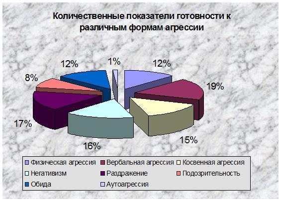 Количество обратившихся к психологу подростков в 2004/2005 уч. году