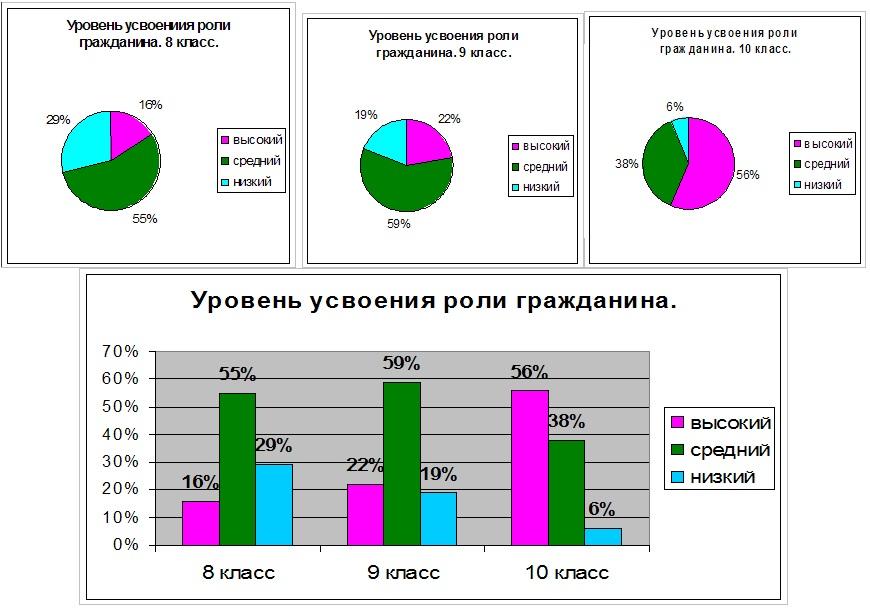 Показатели уровня усвоения учащимися роли гражданина