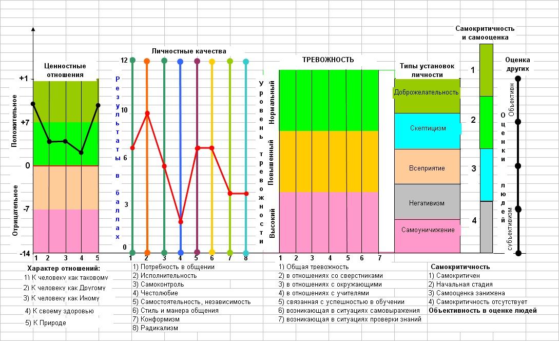 Таблица показателей и методик оценки личностных результатов, используемых в исследованиях по оценке социализации учащихся